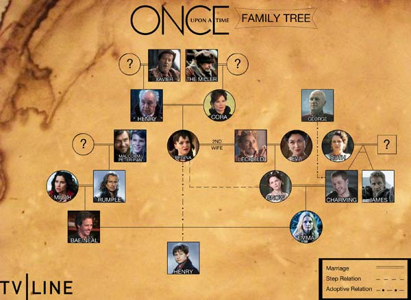 Once Upon a Time Family Tree Additions