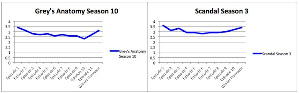 Grey's Scandal Ratings 2014