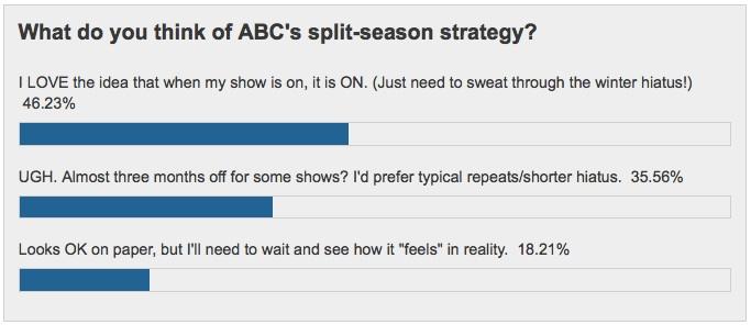 ABC-split-Poll