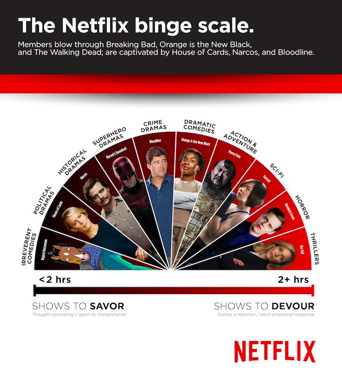 netflix-binge-scale.jpg