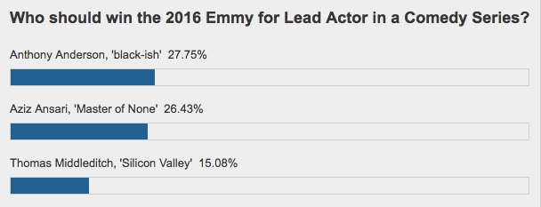 emmys-poll-actor-comedy