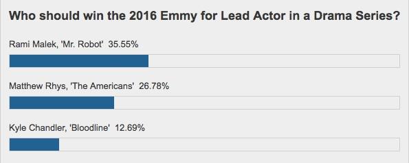 emmys-poll-actor-drama