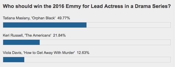 emmys-poll-actress-drama