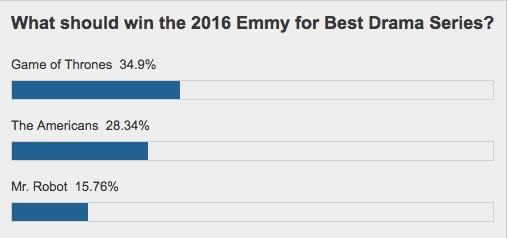 emmys-poll-drama
