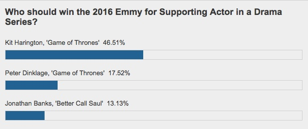 emmys-poll-suppact-drama