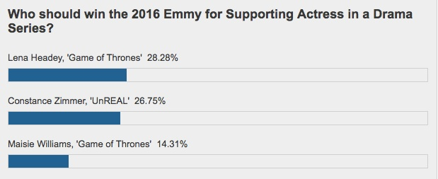 emmys-poll-suppress-drama