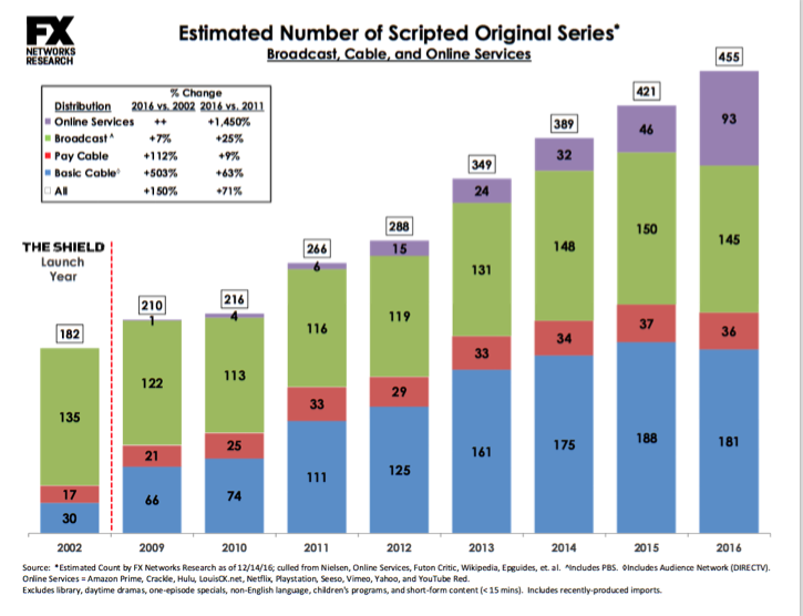 scripted-series-peak-tv