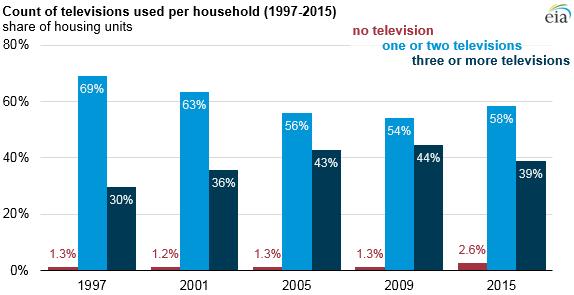 tv-usage-chart