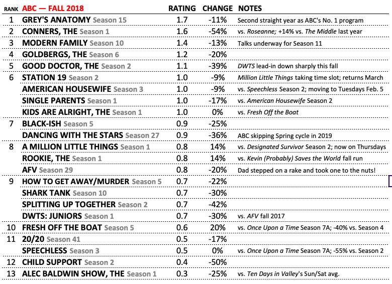 ABC Best Worst Shows