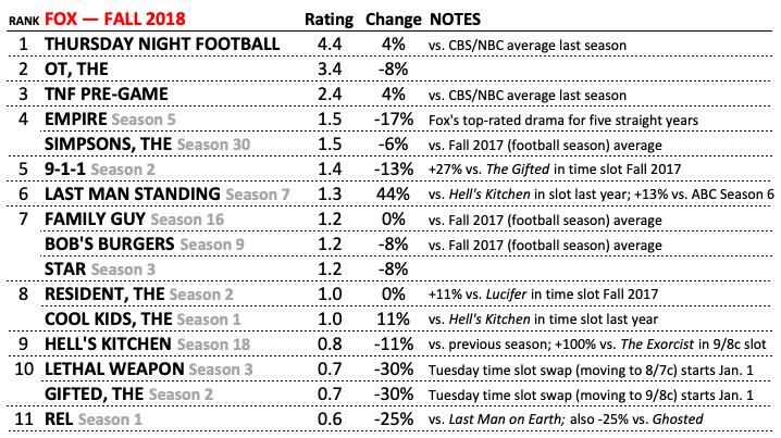 Fox Best Worst Ratings