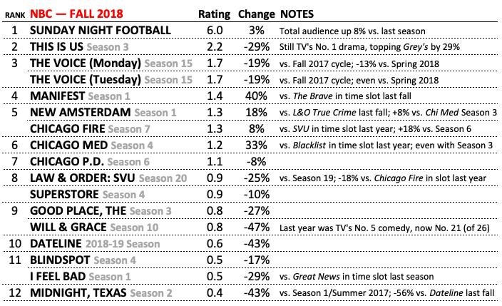 NBC Best Worst Ratings