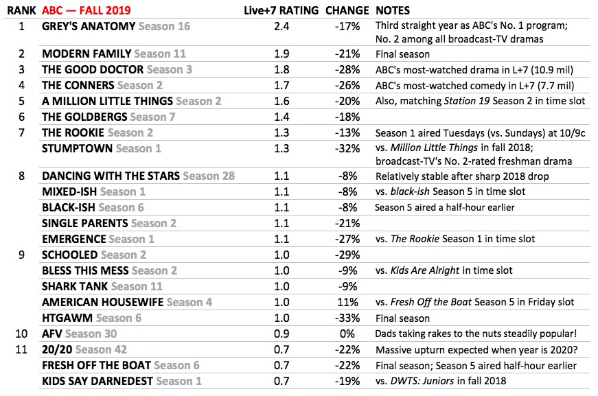 ABC Best Worst TV Shows