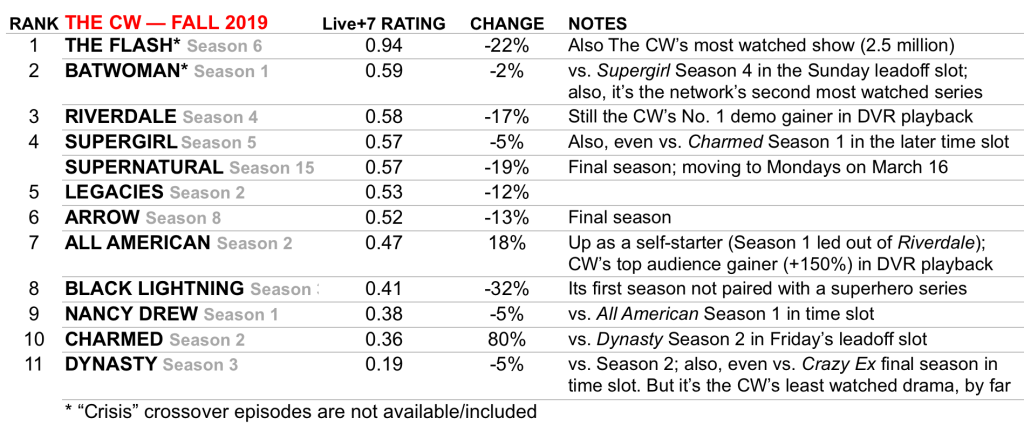 TV Ratings CW Best Worst