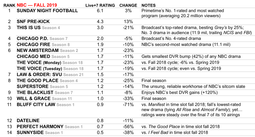 TV Ratings NBC Best Worst