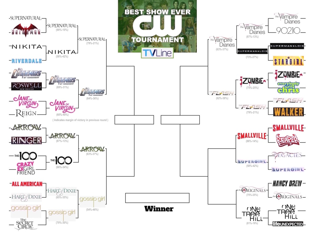 Best CW Sho